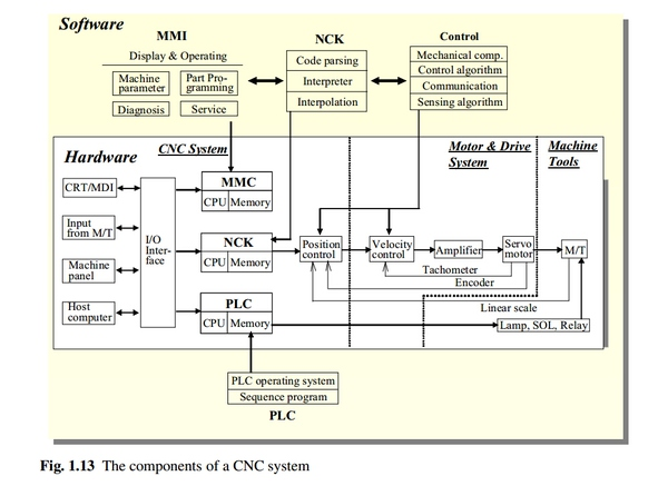 What Does Cnc Stand For >> What Does Cnc Mean And What Is The Difference Between Cnc And Plc
